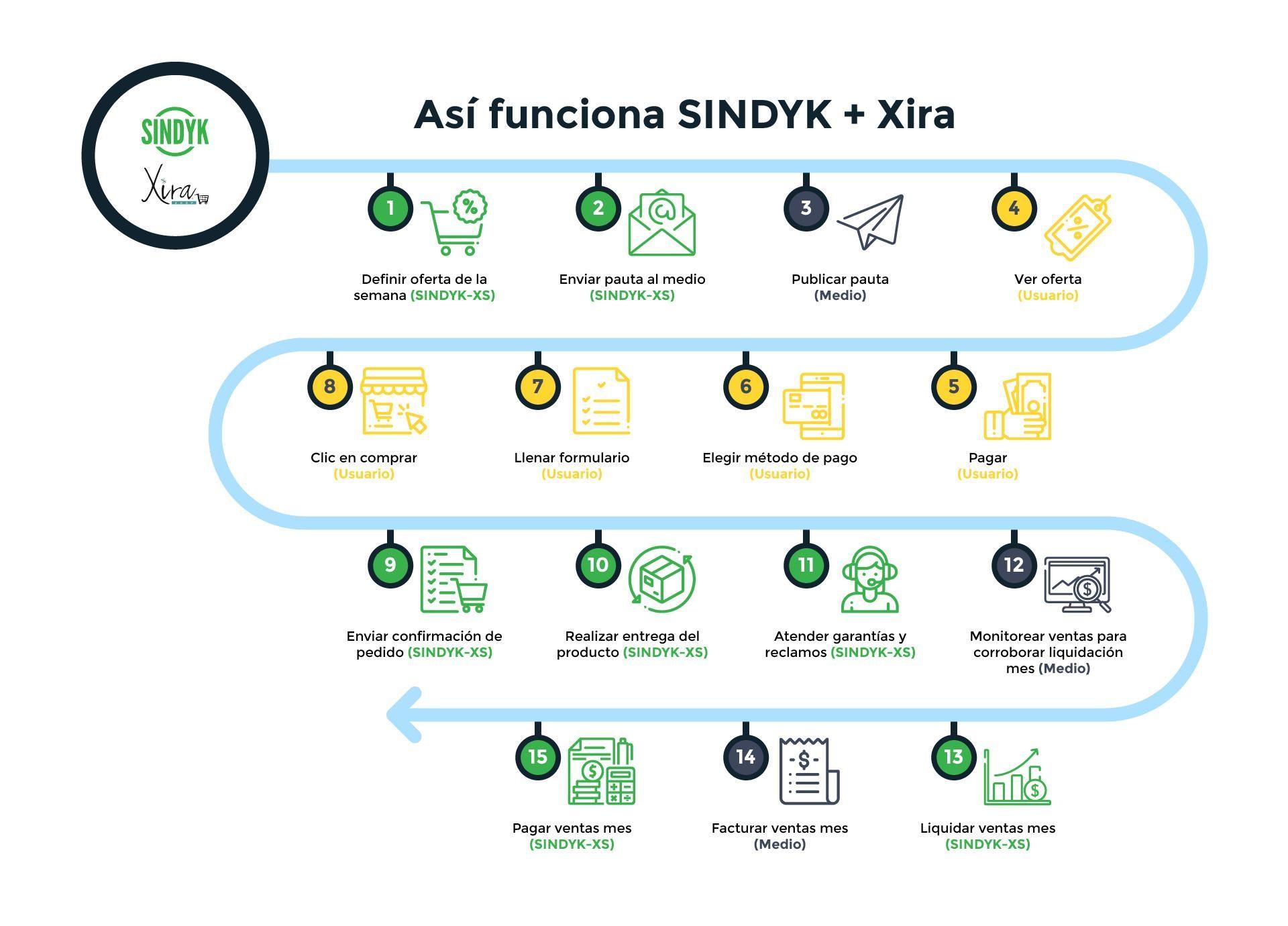 Sindyk+Xira